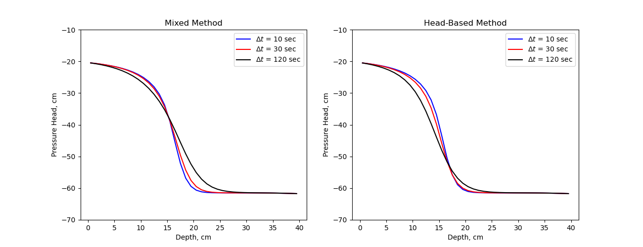 ../../_images/sphx_glr_plot_richards_celia1990_001.png