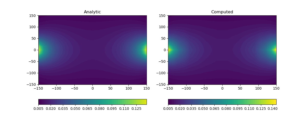 ../../_images/sphx_glr_plot_dc_analytic_001.png